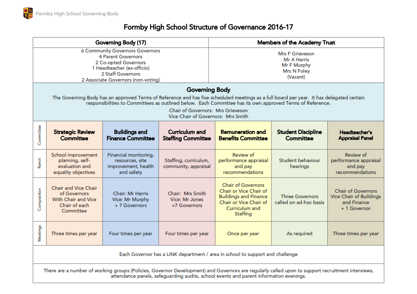 Formby High School Structure of Governance 2016-17_001