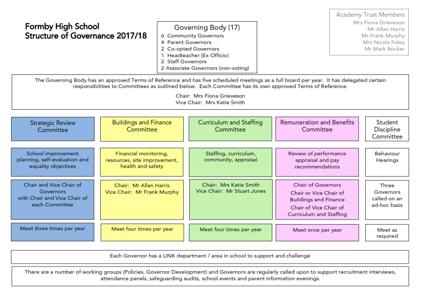 FHS Structure of Governance